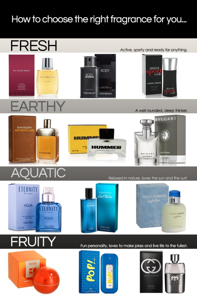 how to choose a-male fragrance
